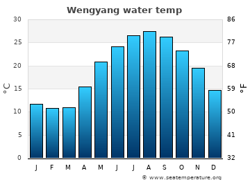 Wengyang average sea temperature chart