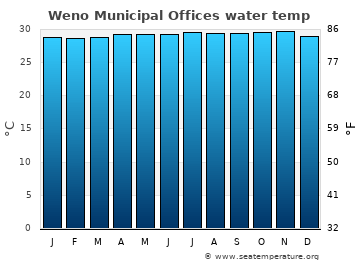 Weno Municipal Offices average sea temperature chart
