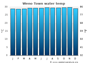 Weno Town average sea temperature chart