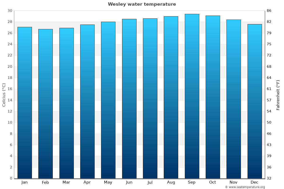 Wesley average water temperatures
