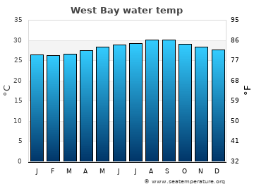 West Bay average sea temperature chart
