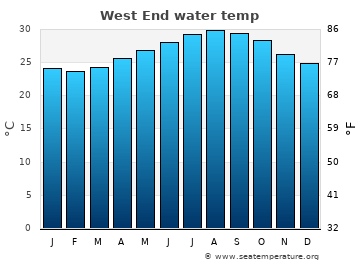 West End average sea temperature chart