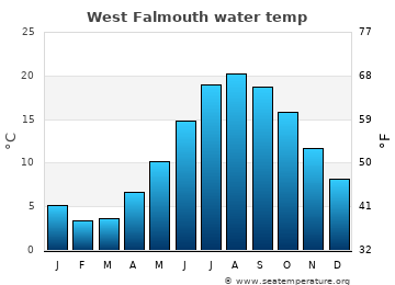 West Falmouth average sea temperature chart