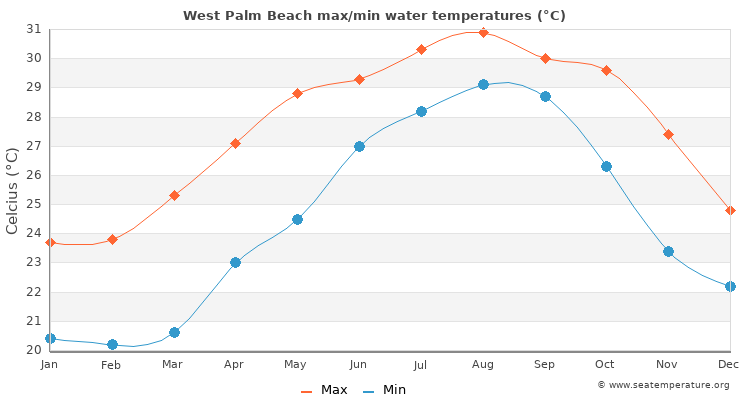 West Palm Beach average maximum / minimum water temperatures