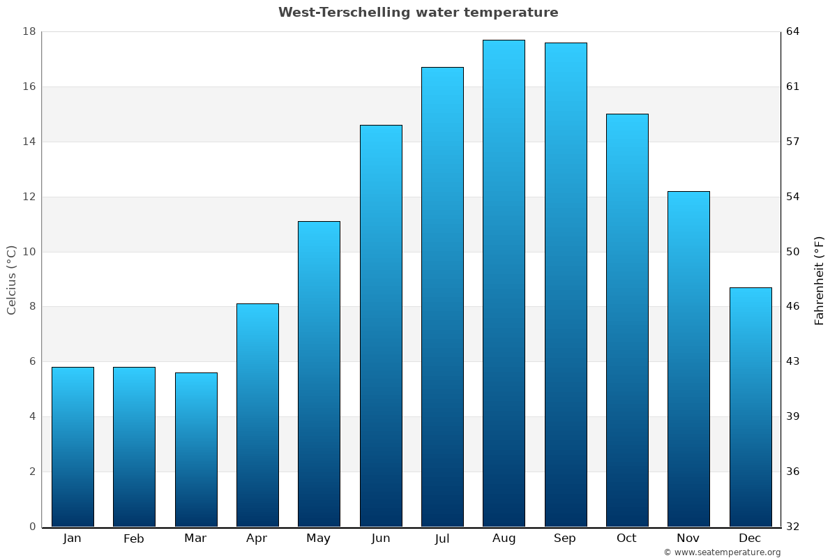 West-Terschelling average water temperatures
