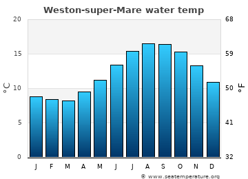Weston-super-Mare average sea temperature chart