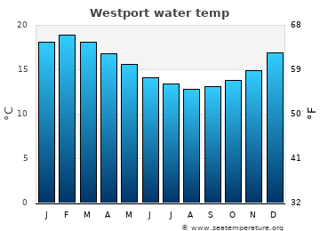 Westport average sea temperature chart