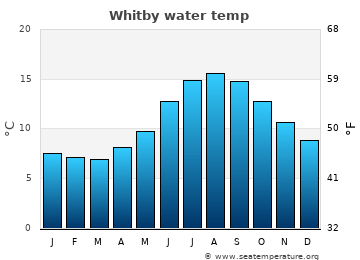 Whitby average sea temperature chart
