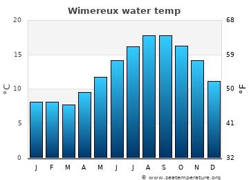 Wimereux average sea temperature chart