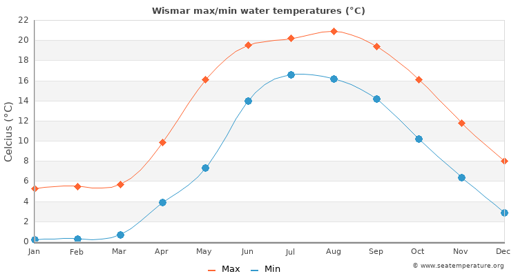 Wismar average maximum / minimum water temperatures