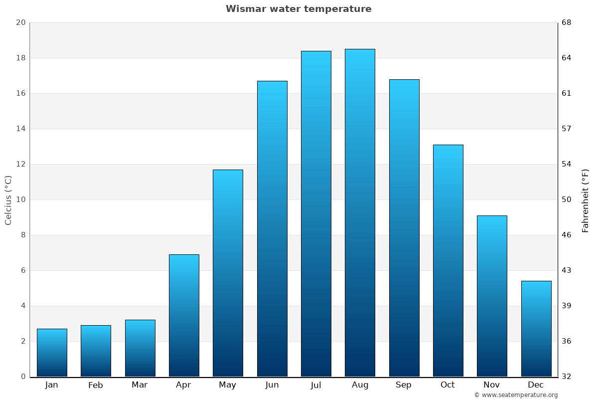Wismar average water temperatures