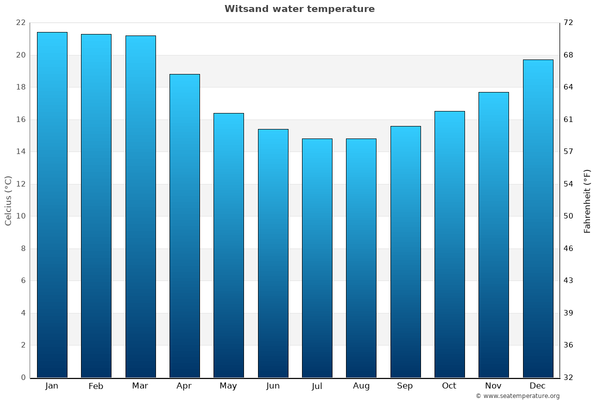 Witsand average water temperatures