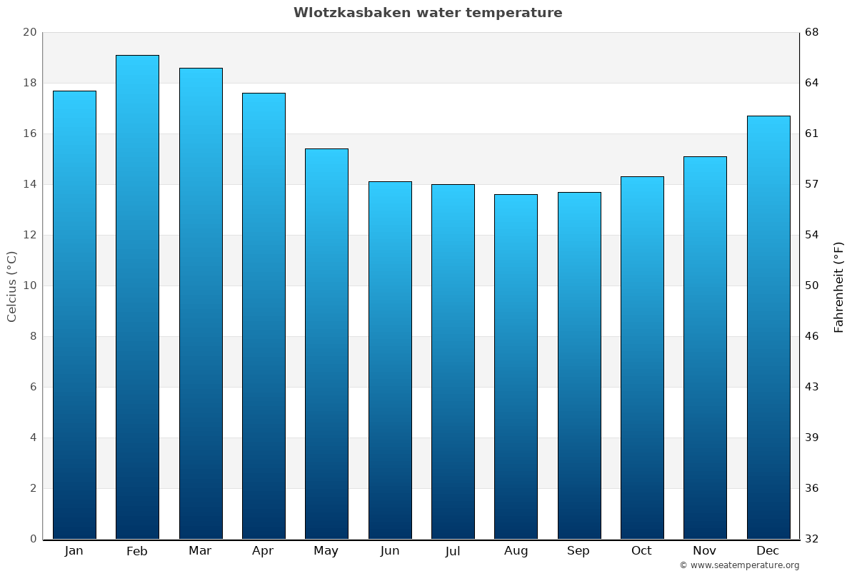 Wlotzkasbaken average water temperatures