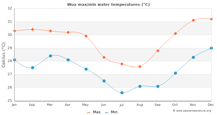 Woa average maximum / minimum water temperatures