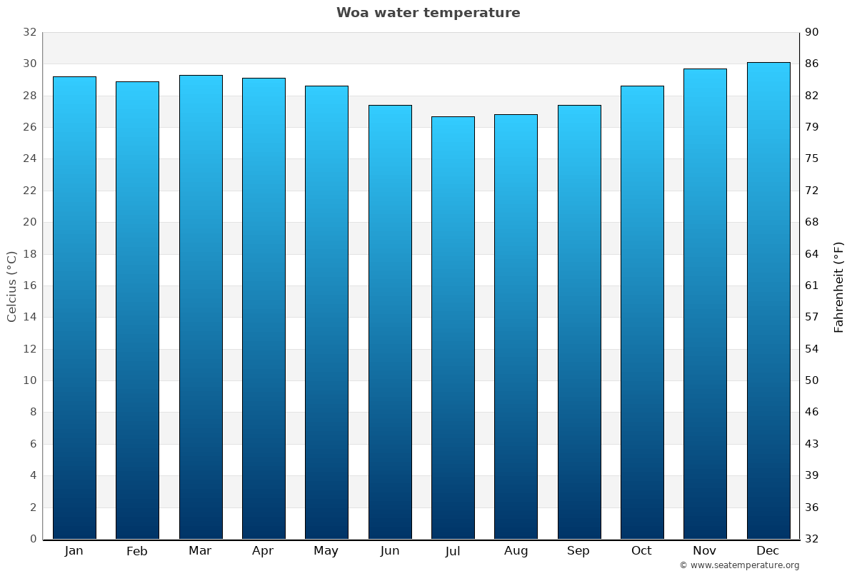 Woa average water temperatures