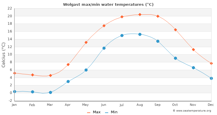 Wolgast average maximum / minimum water temperatures