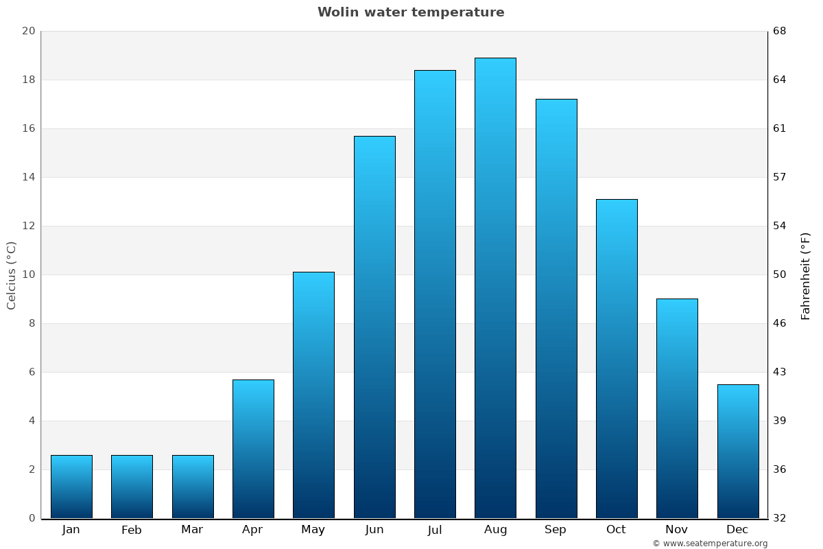 Wolin average water temperatures