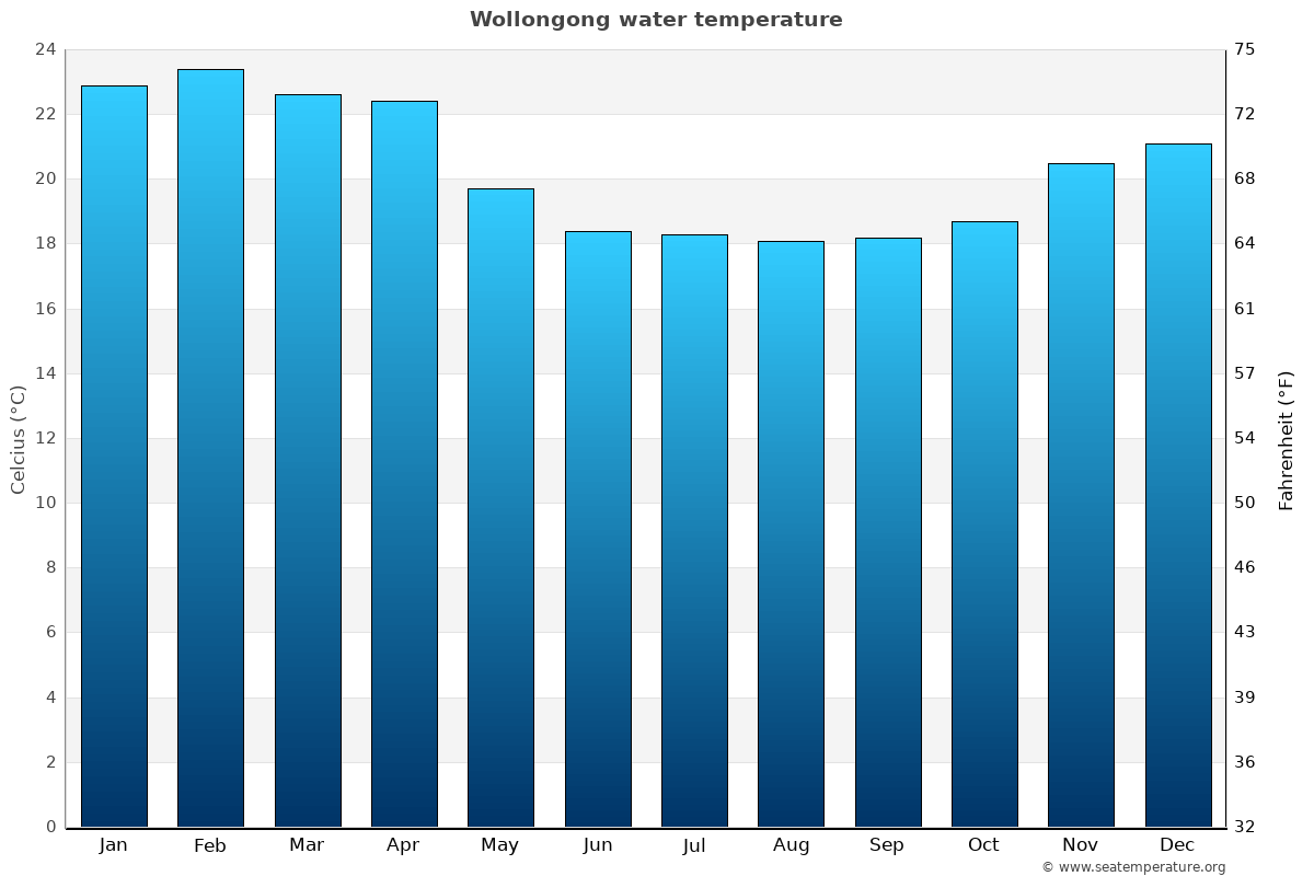 Wollongong average water temperatures