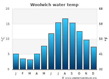 Woolwich average sea temperature chart