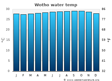 Wotho average sea temperature chart