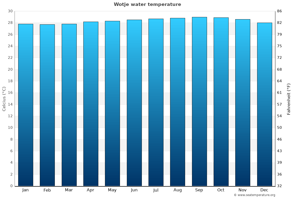 Wotje average water temperatures