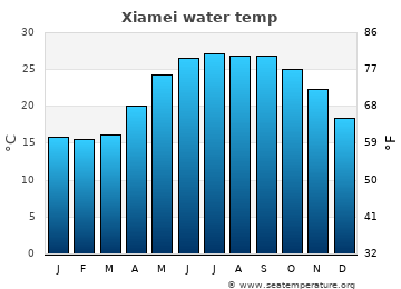 Xiamei average sea temperature chart