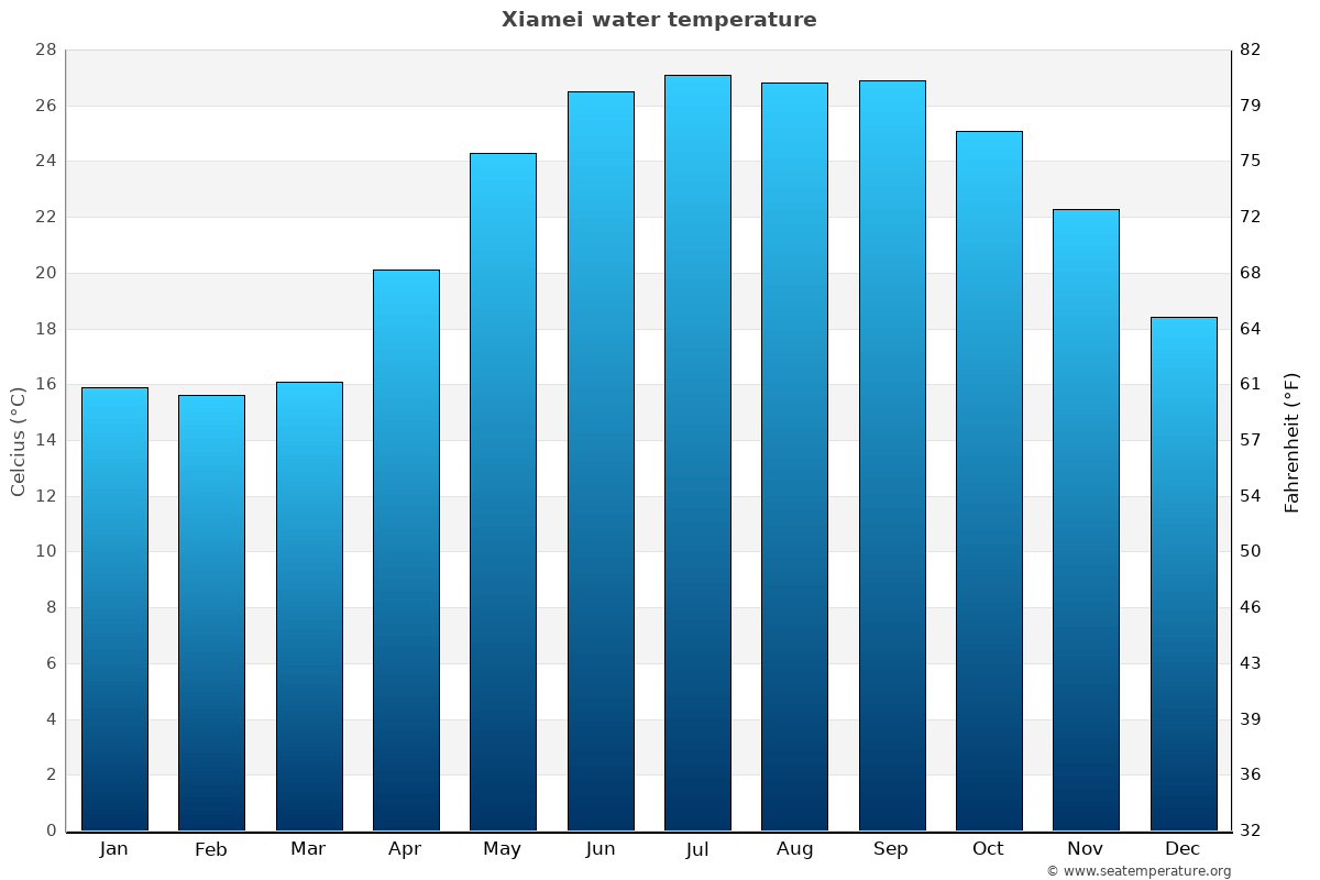 Xiamei average water temperatures