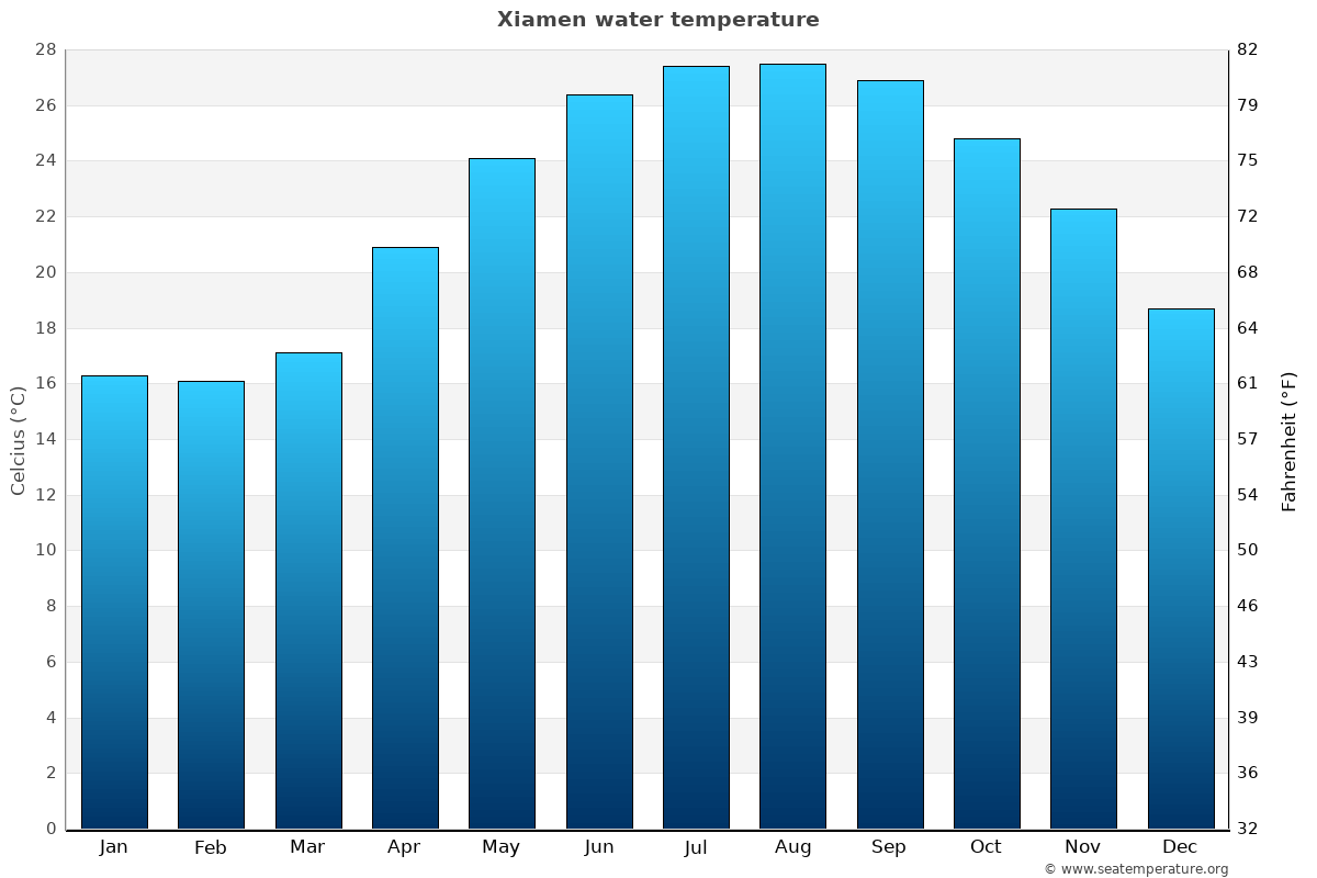 Xiamen average water temperatures