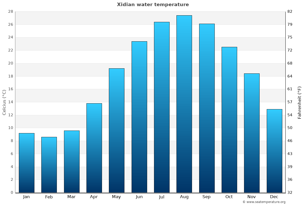 Xidian average water temperatures