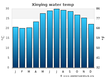 Xinying average sea temperature chart