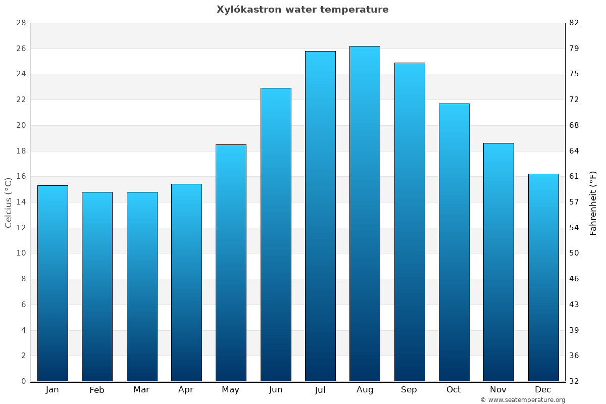 Xylókastron average water temperatures