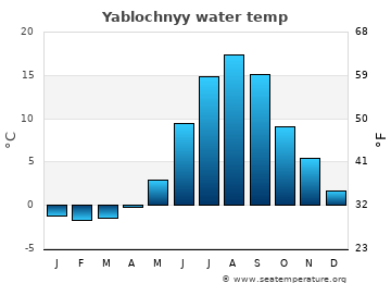 Yablochnyy average sea temperature chart