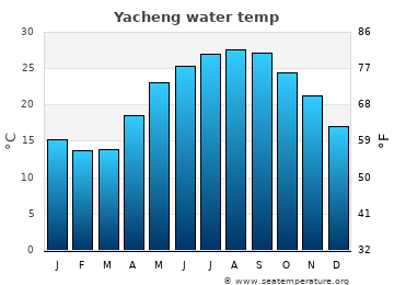 Yacheng average sea temperature chart