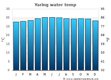 Yaring average sea temperature chart