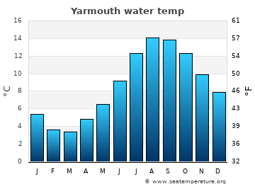 Yarmouth average sea temperature chart