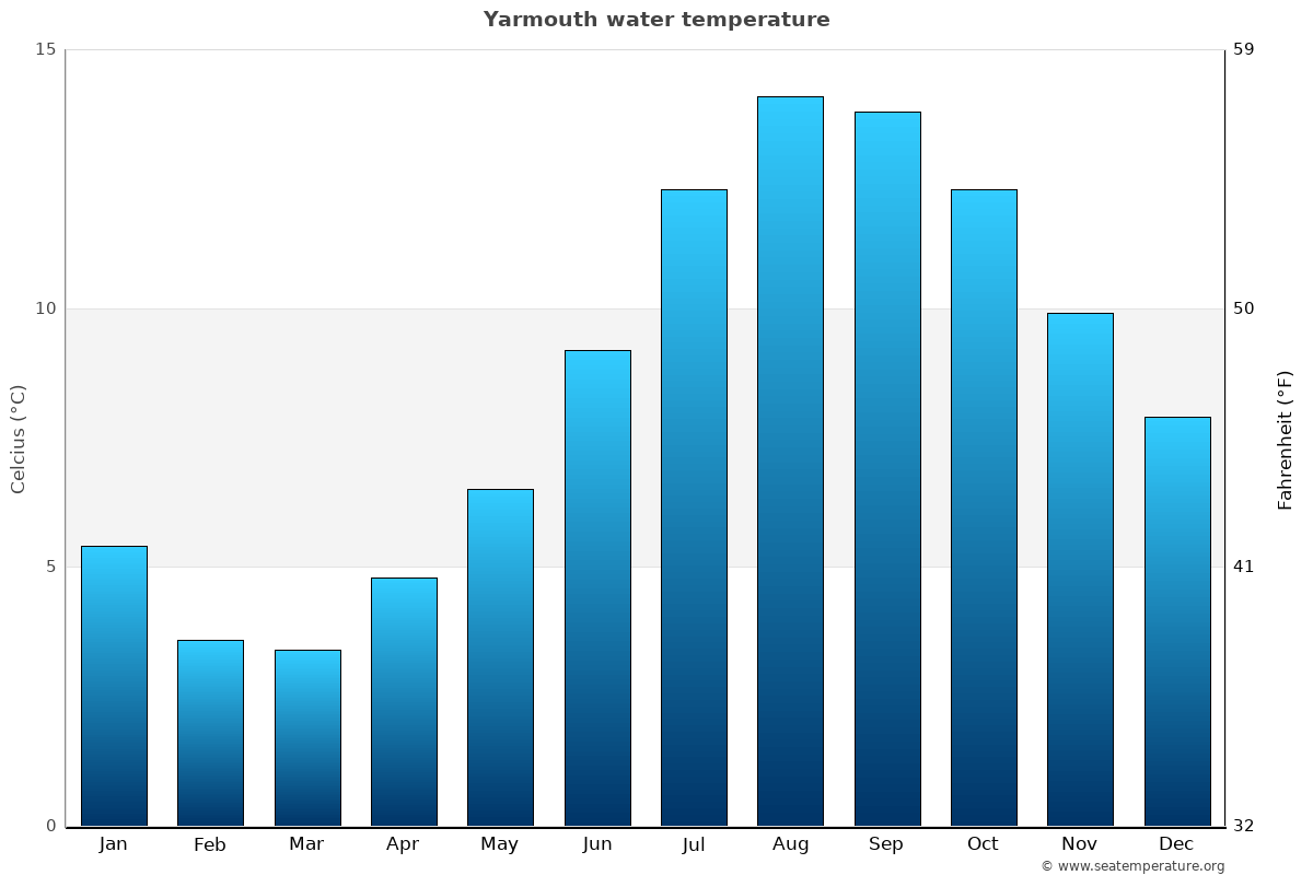 Yarmouth average water temperatures