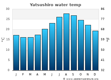 Yatsushiro average sea temperature chart