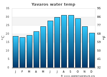 Yavaros average sea temperature chart