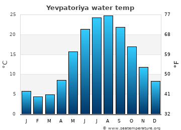 Yevpatoriya average sea temperature chart