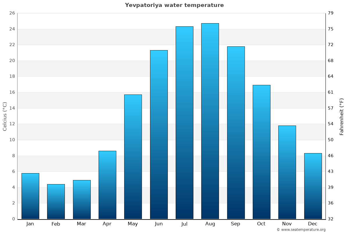 Yevpatoriya average water temperatures