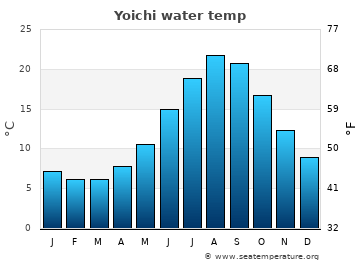 Yoichi average sea temperature chart