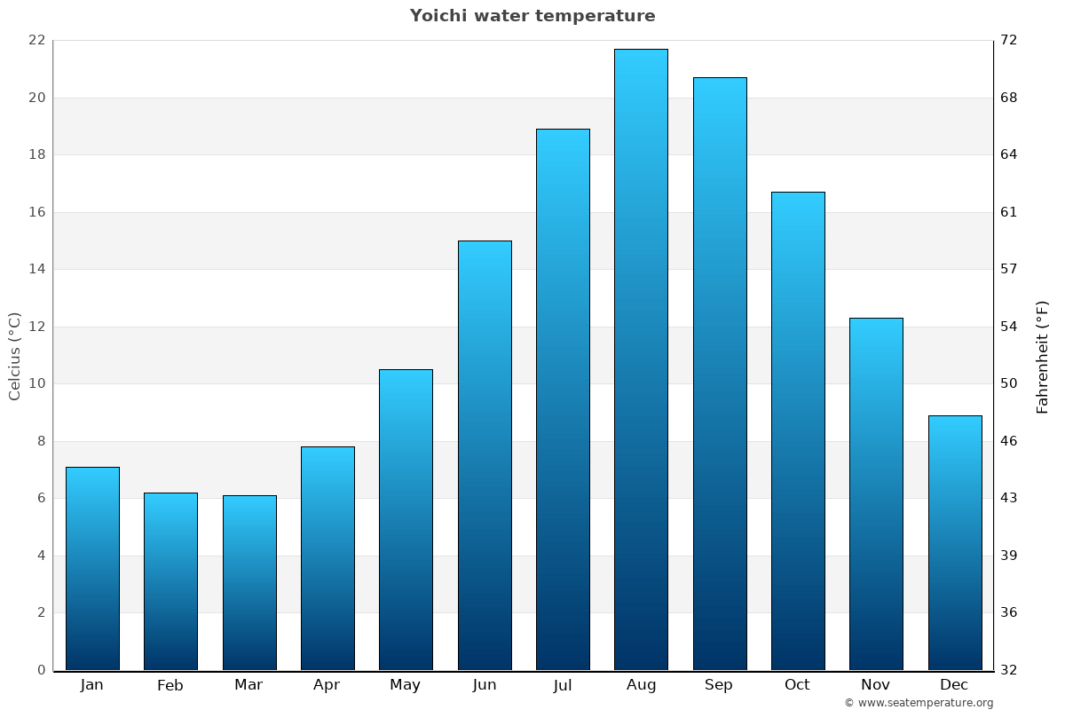 Yoichi average water temperatures