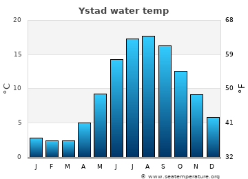 Ystad average sea temperature chart
