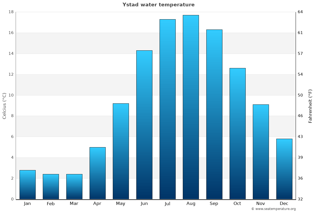 Ystad average water temperatures