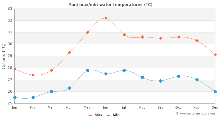 Yuni average maximum / minimum water temperatures
