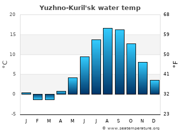 Yuzhno-Kuril'sk average water temp