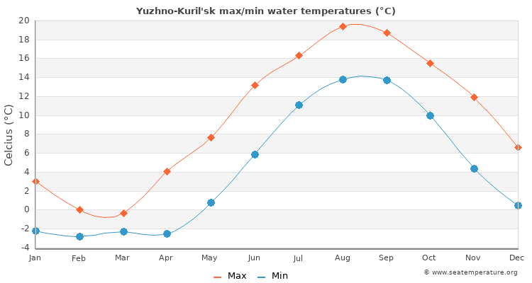 Yuzhno-Kuril'sk average maximum / minimum water temperatures