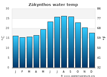 Zákynthos average sea temperature chart
