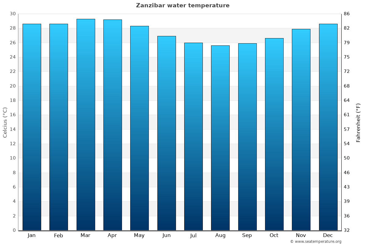 Zanzibar average sea temperature chart