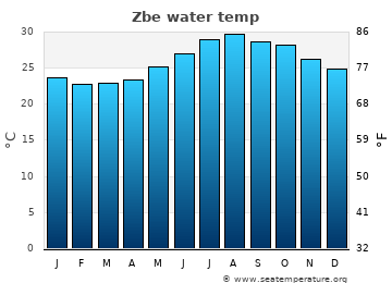 Zbe average sea temperature chart